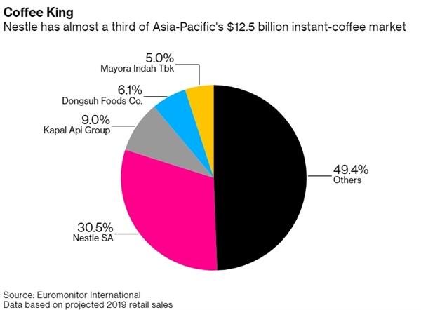 Nestle chiếm 1/3 thị phần mảng cà phê hòa tan ở khu vực Châu Á Thái Bình Dương