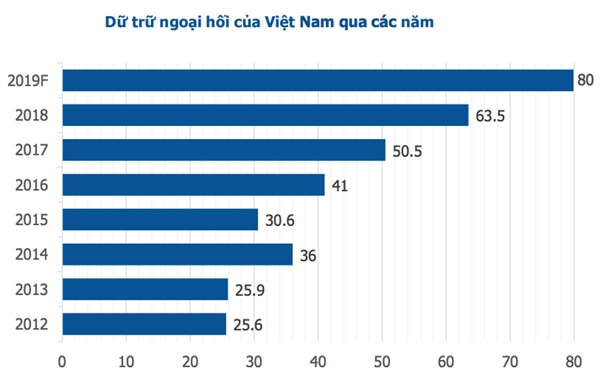Dự trữ ngoại hối của Việt Nam qua các năm