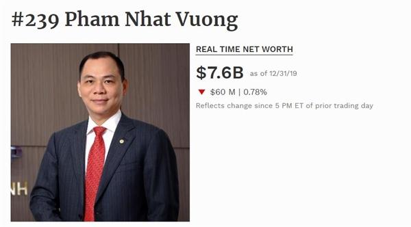 Giá trị tài sản của ông Phạm Nhật Vượng.