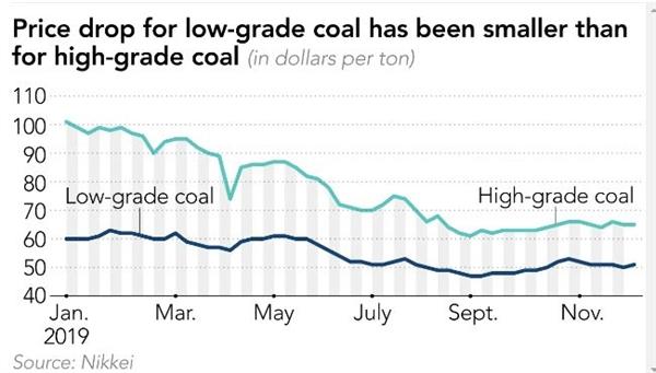 Giá của than giá rẻ giảm chậm hơn so với than cao cấp