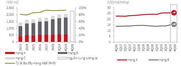 Nguồn cung và giá thuê văn phòng hạng A,B tại Hà Nội. Ảnh: JLL