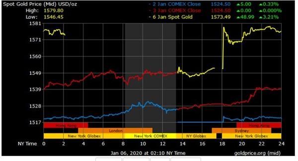 Giá vàng liên tục tăng cao suốt 2 tuần qua. Nguồn ảnh: Goldprice