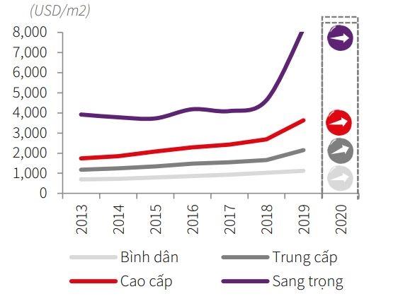Giá bán căn hộ trung bình đạt mức 2.900 USD/m2, cao kỷ lục trong 10 năm qua. Ảnh: JLL