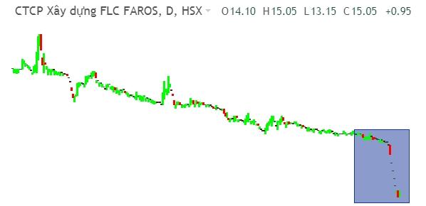 Cổ phiếu ROS bất ngờ tăng trần sau chuỗi dài giảm sàn. Ảnh: FireAnt.