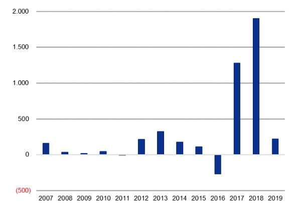 Khối ngoại giảm mua ròng trên TTCK Việt Nam trong năm 2019 (triệu USD) (dữ liệu ngày 25/12/2019). Nguồn: VNDiret.
