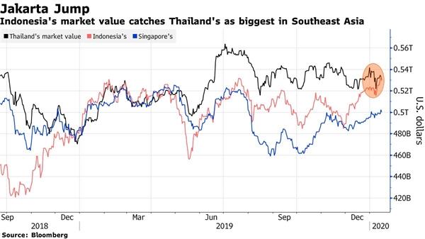 Giá trị thị trường chứng khoán Indonesia đã bắt kịp Thái Lan - thị trường lớn nhất Đông Nam Á. Ảnh: Bloomberg