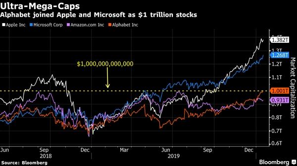 Alphabet lần đầu tiên cán mốc vốn hóa thị trường 1000 tỷ USD. Ảnh: Bloomberg