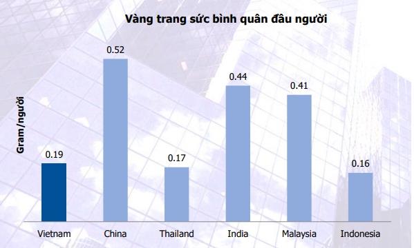 Dư địa tăng trưởng đối với PNJ vẫn còn lớn khi vàng trang sức bình quân đầu người ở Việt Nam còn thấp so với khu vực. Nguồn: MBS.