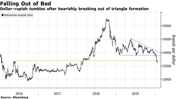 Đồng USD đang có xu hướng giảm mạnh so với đồng rupiah. (Ảnh: Bloomberg).
