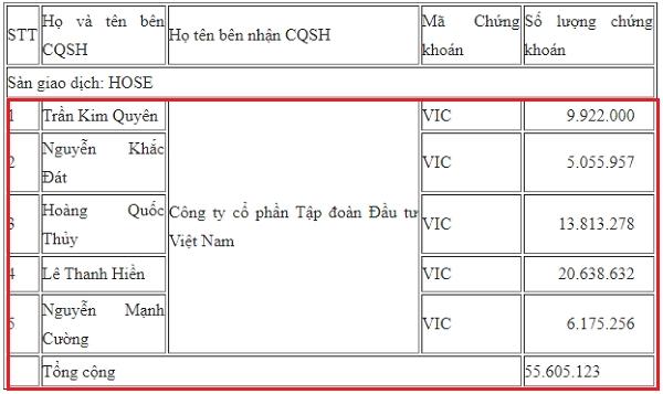 Nguồn: Trung tâm Lưu ký chứng khoán.