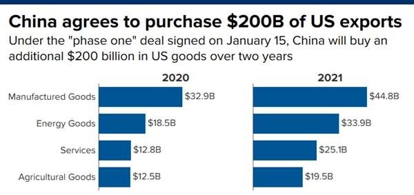 Trung Quốc sẽ mua 200 tỷ USD hàng hóa dịch vụ của Mỹ trong vòng 2 năm. Ảnh:
