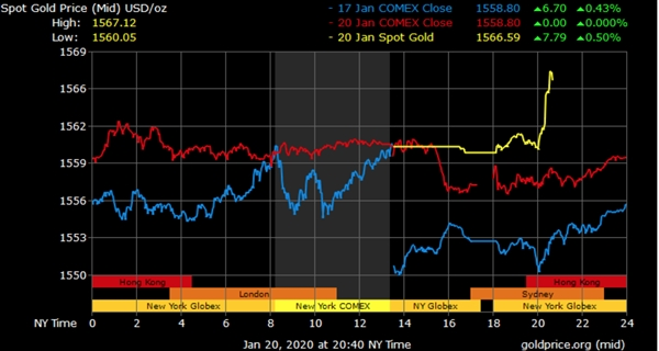 Giá vàng liên tục tăng trong 3 ngày qua. Nguồn: Goldprice