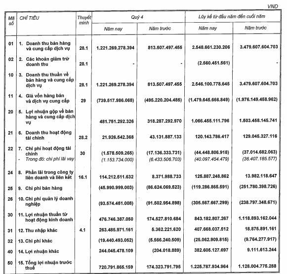 Quý IV/2019, Nam Long (NLG) lãi đột biến gần 560 tỷ đồng. Ảnh: NCĐT