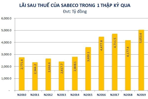Năm 2019, Sabeco báo lãi cao nhất trong 1 thập kỷ qua. Nguồn: NCĐT tổng hợp.