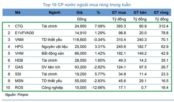 Những cổ phiếu được khối ngoại mua ròng mạnh nhất tuần qua. Nguồn: KIS.