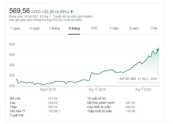 Giá cổ phiếu Tesla tăng mạnh trong 6 tháng qua. Ảnh: Google Finance.
