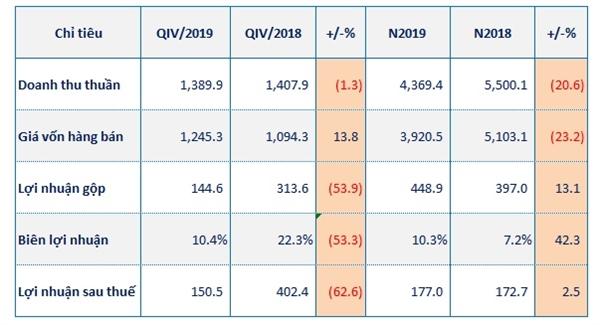 Kết quả kinh doanh của PVD trong năm 2019 (Tỷ đồng). Nguồn: NCĐT tổng hợp.