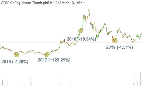 Sự thay đổi giá cổ phiếu của CTCK Thành phố Hồ Chí Minh (HSC, HoSE: HCM). Nguồn: Fireant.