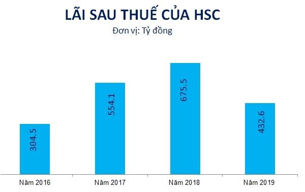 Kết quả kinh doanh của HSC trong giai đoạn 2016-2019. Nguồn: NCĐT tổng hợp.