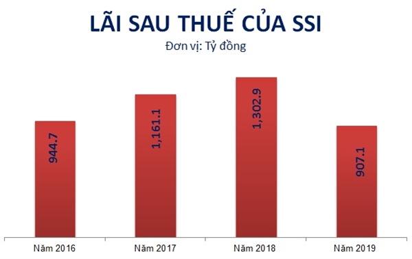 Kết quả kinh doanh của SSI giai đoạn 2016-2019. Nguồn: NCĐT tổng hợp.