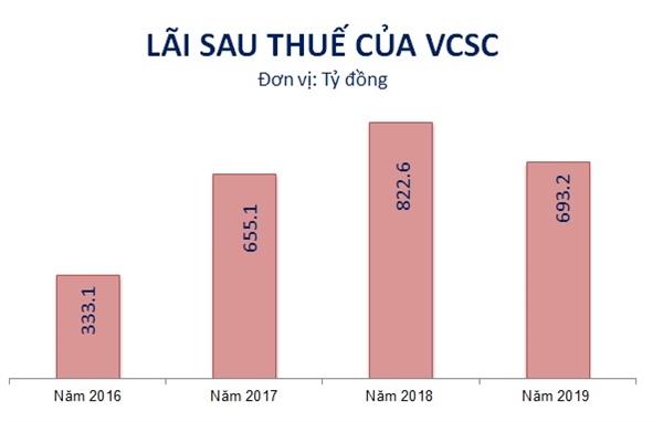 Kết quả kinh doanh của VCSC giai đoạn 2016-2019. Nguồn: NCĐT tổng hợp.