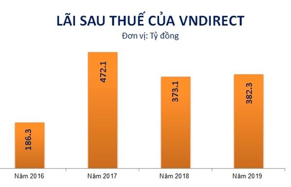 Kết quả kinh doanh của VNDirect giai đoạn 2016-2019. Nguồn: NCĐT tổng hợp.