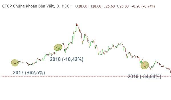 Biến động giá cổ phiếu của CTCK Bản Việt (VCSC, HoSE: VCI). Nguồn: Fireant.