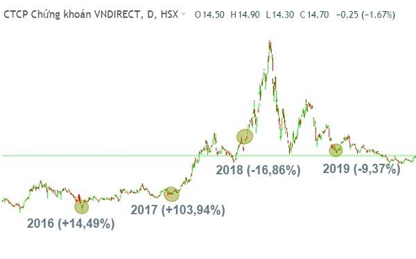 Biến động giá cổ phiếu của CTCK VNDirect ( HoSE: VND). Nguồn: Fireant.
