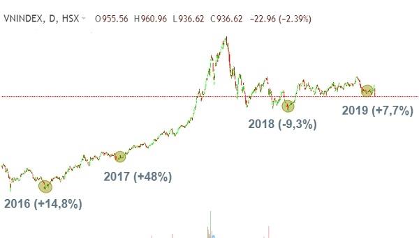 Những biến động của thị trường chứng khoán từ năm 2016-2019. Nguồn: Fireant.