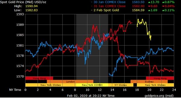 Theo nhiều chuyên gia, giá vàng sẽ tiếp tục tăng trong thời gian tới. Nguồn ảnh: goldprice