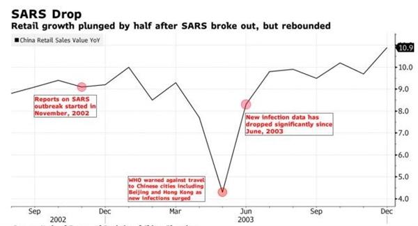 Dịch Sars năm 2003 đã khiến doanh số bán lẻ tại Trung Quốc giảm 50%. Ảnh: Bloomberg