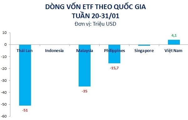 Việt Nam là quốc gia duy nhất trong Đông Nam Á hút vốn trong tuần qua. Nguồn: Bloomberg, KIS, NCĐT.