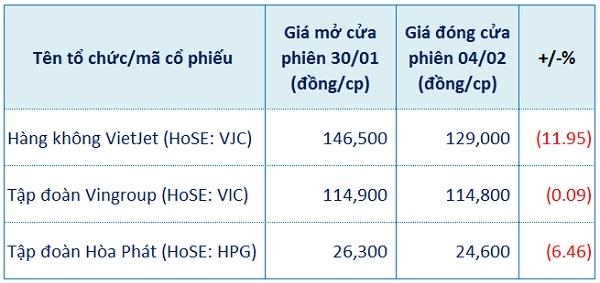 Diễn biến giá cổ phiếu của các tỷ phú giàu nhất Việt Nam. Nguồn: NCĐT tổng hợp.