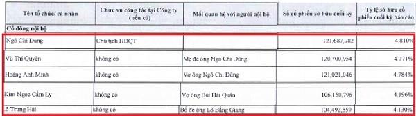 Nhóm cổ đông VPBank thay thế vị trí của ông Bình trên bảng xếp hạng. Nguồn: VPBank.