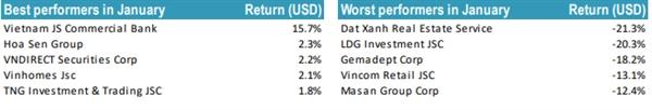 Những cổ phiếu có thành quả tốt nhất và tệ nhất trong danh mục quỹ Tundra