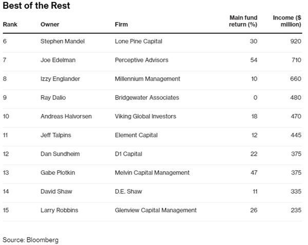 10 nhà quản lý quỹ hàng đầu còn lại... Nguồn: Bloomberg