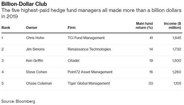 5 nhà quản lý quỹ đầu cơ có thu nhập trên 1 tỷ USD. Nguồn: Bloomberg