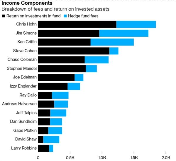 Thành phần thu nhập của các nhà quản lý quỹ đầu cơ hàng đầu. Nguồn: Bloomberg