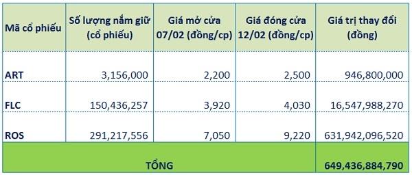 Cố phiếu ROS tăng trần nhiều phiên, làm gia tăng hơn 631 tỷ đồng giá trị tài sản của ông Trịnh Văn Quyết. Nguồn: NCĐT tổng hợp.