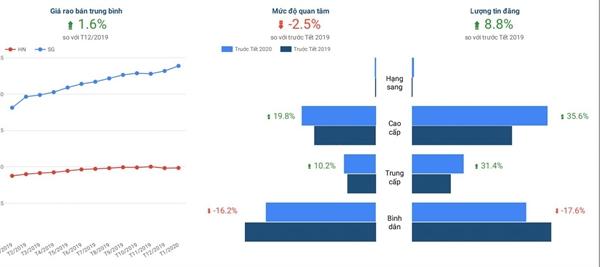 Nguồn cung dự án và lượng quan tâm tới thị trường bất động sản giảm mạnh trong tháng 1/2020. Ảnh: batdongsan.com.vn