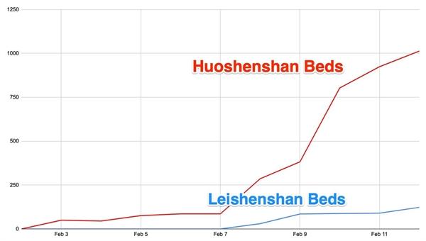 Một biểu đồ cho thấy số lượng giường được sử dụng tại hai bệnh viện dã chiến ở Vũ Hán, Trung Quốc. Nguồn: Business Insider.