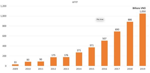 Những cột mốc tăng trưởng doanh thu phí mới của Hanwha Life Việt Nam trong những năm qua.