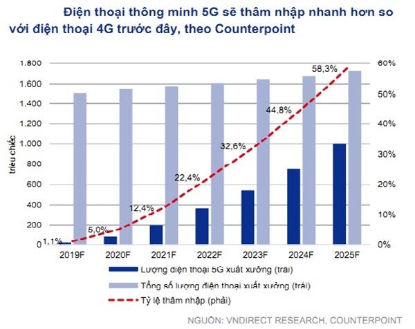 Điện thoại thông minh 5G sẽ thâm nhập nhanh hơn so với điện thoại 4G. Nguồn: VnDirect.