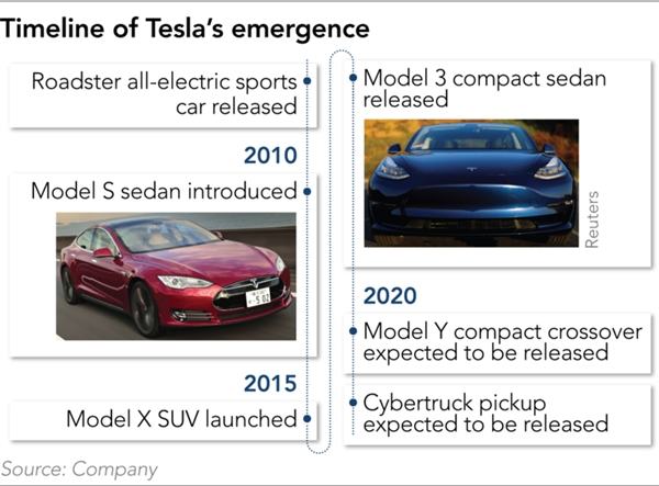 Thời điểm cho ra đời các chiếc xe của Tesla. Nguồn: Tesla.