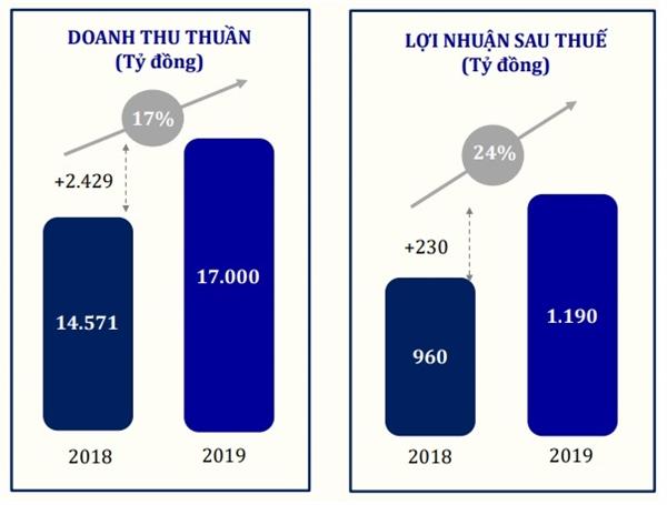 Kết quả kinh doanh của PNJ trong năm 2019. Nguồn: PNJ.
