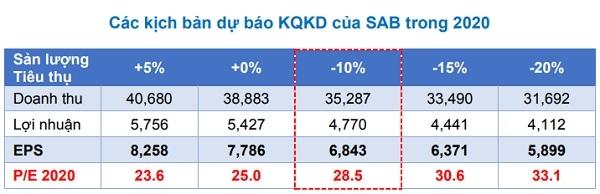 Các dịch bản dự phóng kết quả kinh doanh của Sabeco. Nguồn: BVSC.
