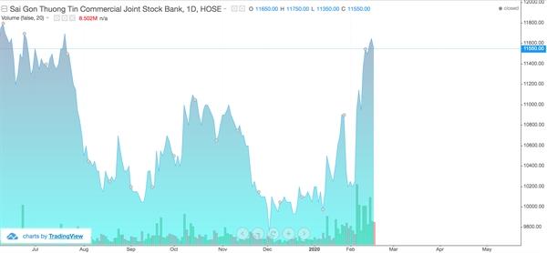 Diễn biến giá cổ phiếu STB