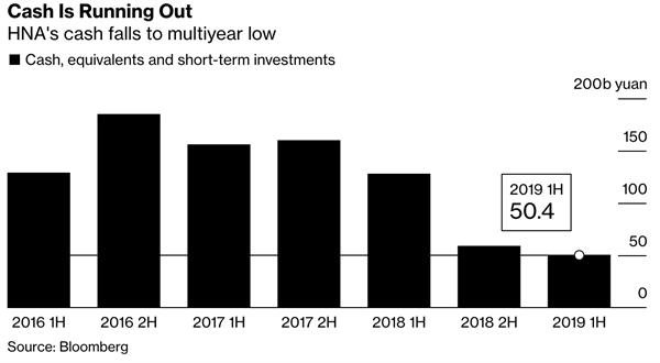 Tiền mặt cạn dần. Nguồn: Bloomberg
