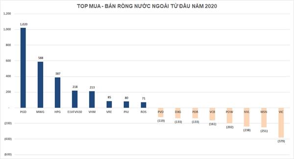 Top 10 cổ phiếu mua/bán ròng mạnh nhất. Nguồn: Mirae Asset.