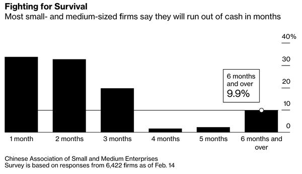 Các doanh nghiệp vừa và nhỏ đang chiến đấu để sinh tồn trong nghịch cảnh. Nguồn: Bloomberg